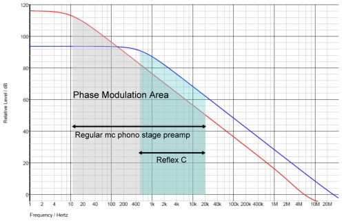 Plot Showing Phase Modulation Area Under Each Curve